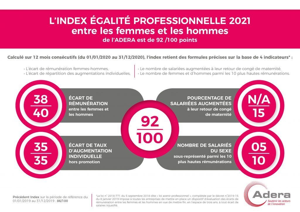 Index 2021 ADERA 92-100