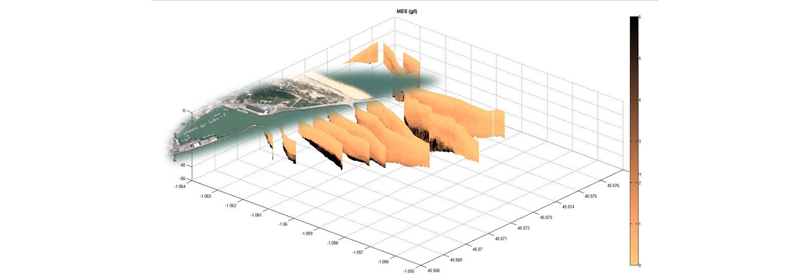 Geo-transfert analyse hydrodynamique hydrogeomorphologique dynamique sedimentaire